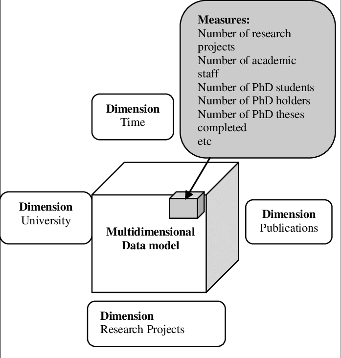 A multidimensional data model for higher education research performance management
